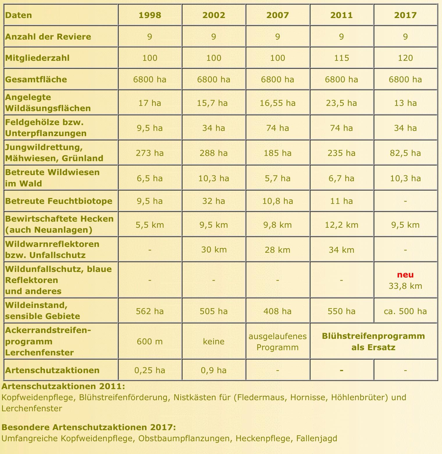 Der Hegering Boldecker Land in Zahlen